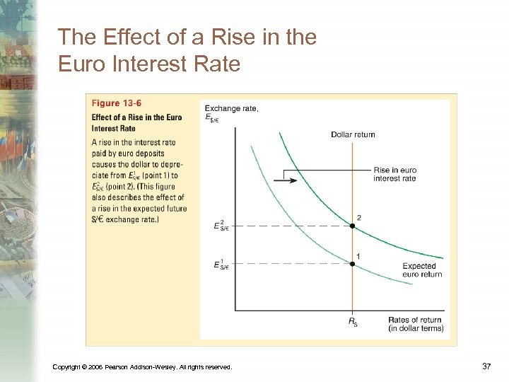 The Effect of a Rise in the Euro Interest Rate Copyright © 2006 Pearson