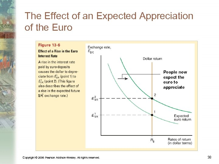 The Effect of an Expected Appreciation of the Euro People now expect the euro