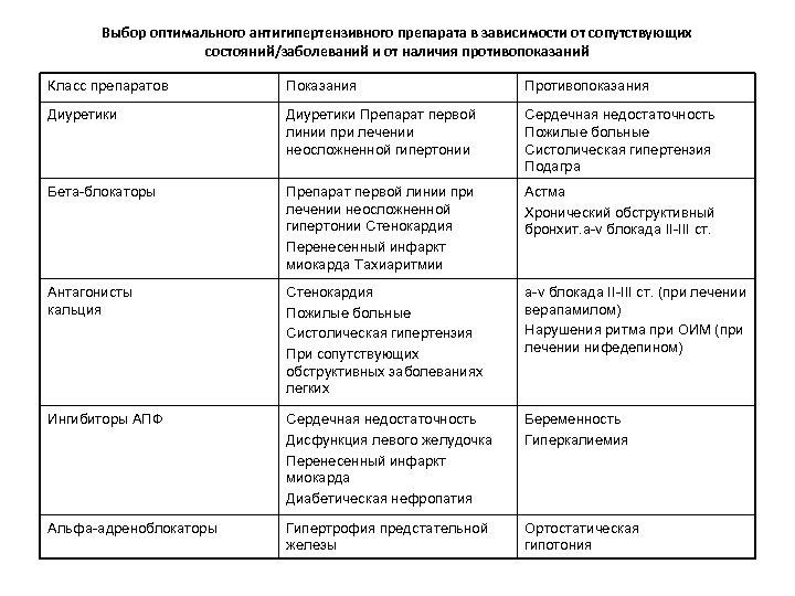 Выбор оптимального антигипертензивного препарата в зависимости от сопутствующих состояний/заболеваний и от наличия противопоказаний Класс