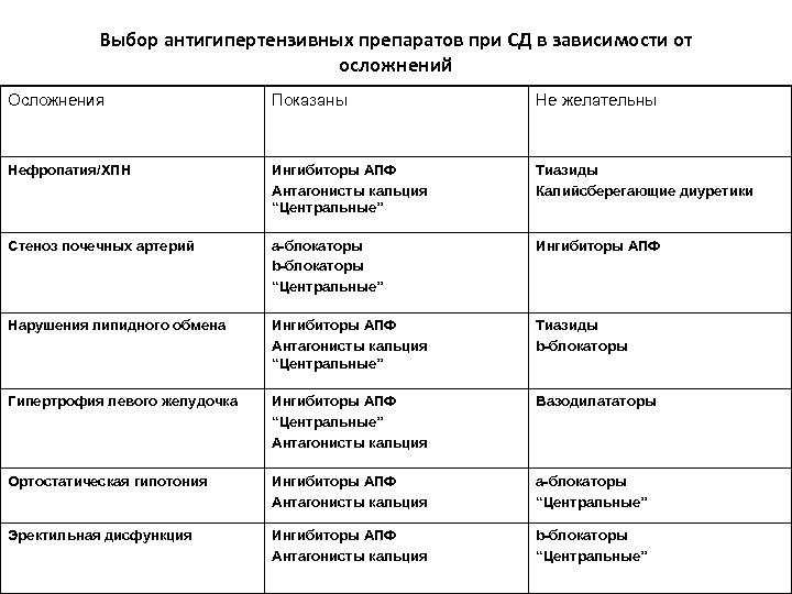 Выбор антигипертензивных препаратов при СД в зависимости от осложнений Осложнения Показаны Не желательны Нефропатия/ХПН