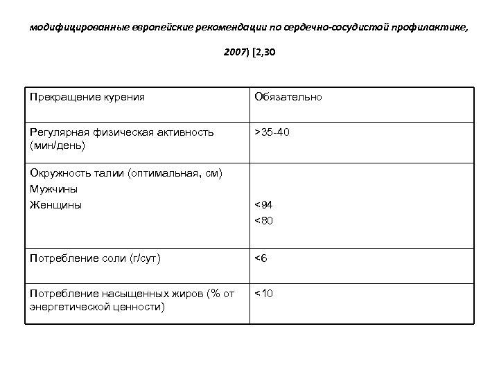 модифицированные европейские рекомендации по сердечно-сосудистой профилактике, 2007) [2, 30 Прекращение курения Обязательно Регулярная физическая