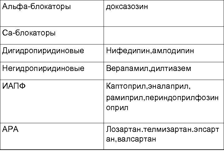 Альфа-блокаторы доксазозин Са-блокаторы Дигидропиридиновые Нифедипин, амлодипин Негидропиридиновые Верапамил, дилтиазем ИАПФ Каптоприл, эналаприл, рамиприл, периндоприлфозин