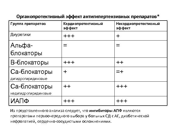 Органопротективный эффект антигипертензивных препаратов* Группа препаратов Кардиопротективный эффект Некардиопротективный эффект Диуретики +++ = +++