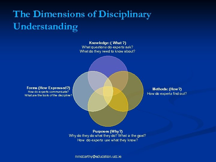 The Dimensions of Disciplinary Understanding Knowledge: ( What ? ) What questions do experts