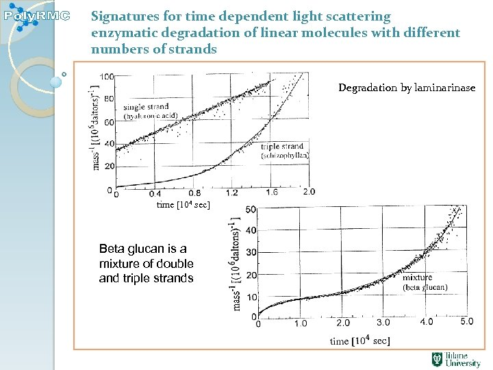Signatures for time dependent light scattering enzymatic degradation of linear molecules with different numbers