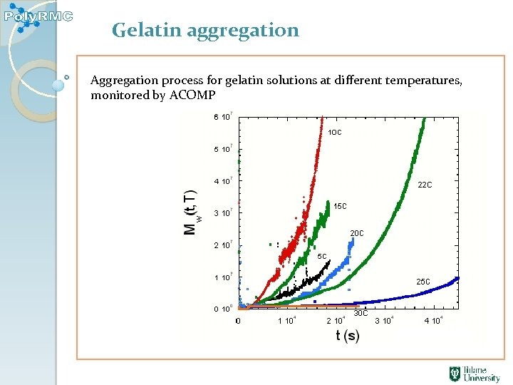 Gelatin aggregation Aggregation process for gelatin solutions at different temperatures, monitored by ACOMP