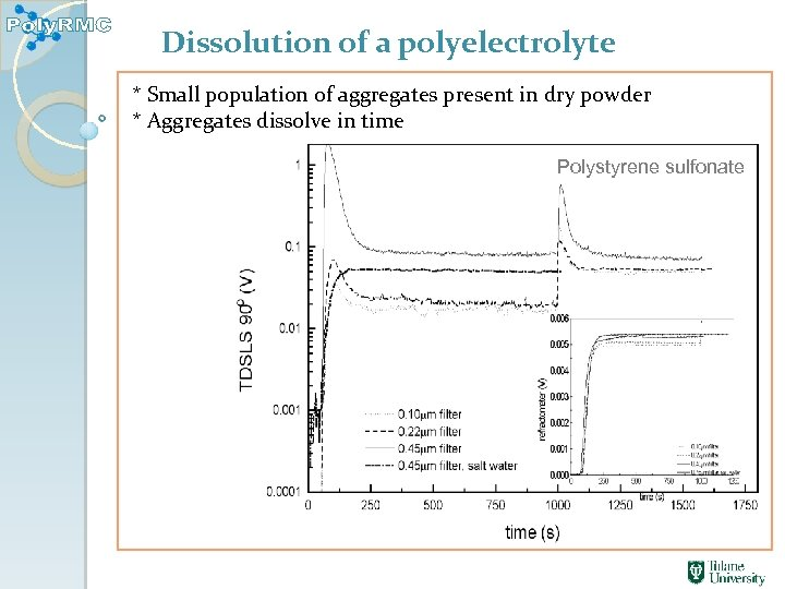 Dissolution of a polyelectrolyte * Small population of aggregates present in dry powder *