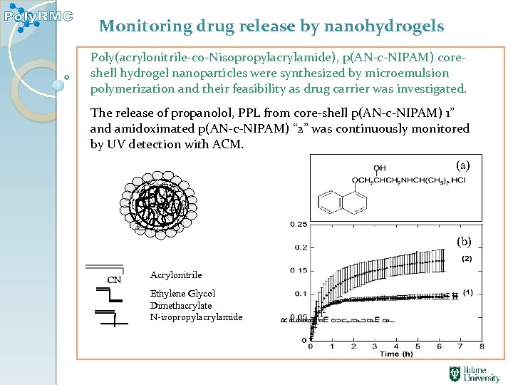 Monitoring drug release by nanohydrogels Poly(acrylonitrile-co-Nisopropylacrylamide), p(AN-c-NIPAM) coreshell hydrogel nanoparticles were synthesized by microemulsion