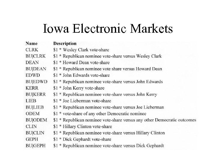 Iowa Electronic Markets