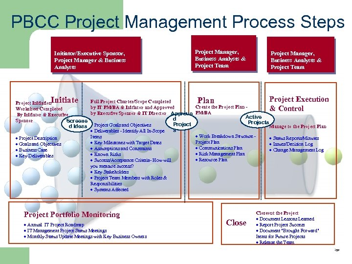 PBCC Project Management Process Steps Initiator/Executive Sponsor, Project Manager & Business Analysts Initiate Full