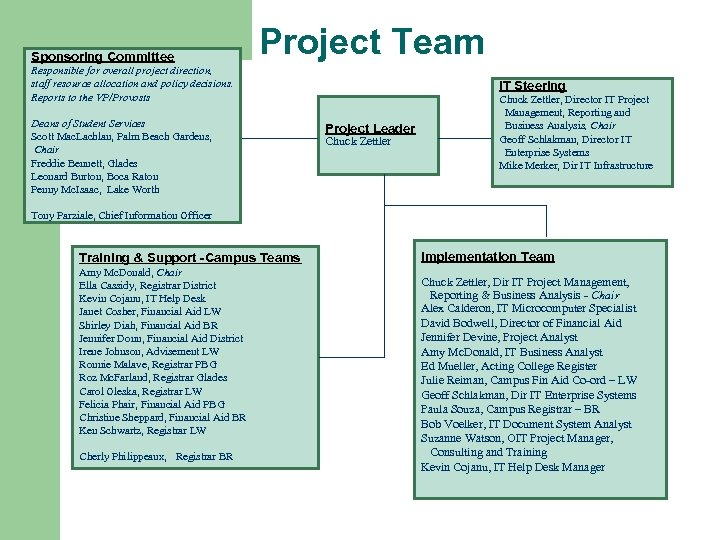Sponsoring Committee Define Project Team Responsible for overall project direction, staff resource allocation and