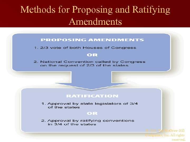 Methods for Proposing and Ratifying Amendments © 2009 The Mc. Graw-Hill Companies, Inc. All