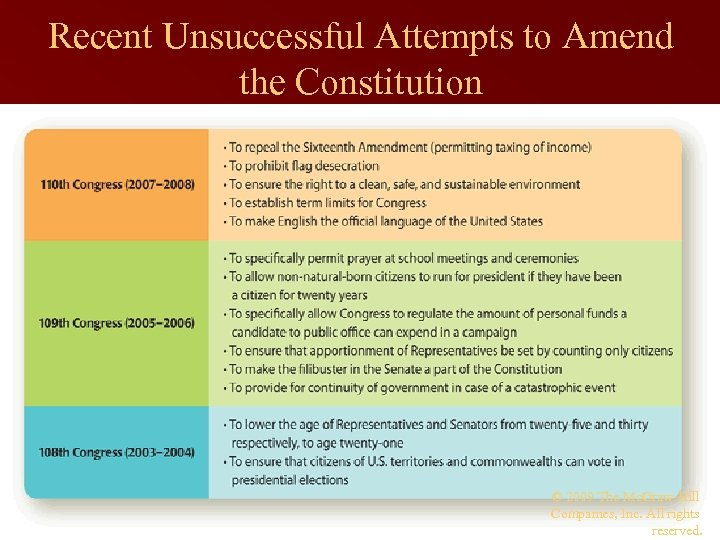 Recent Unsuccessful Attempts to Amend the Constitution © 2009 The Mc. Graw-Hill Companies, Inc.