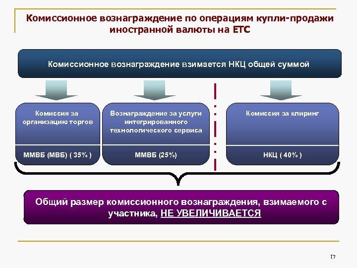Комиссионное вознаграждение по операциям купли-продажи иностранной валюты на ЕТС Комиссионное вознаграждение взимается НКЦ общей