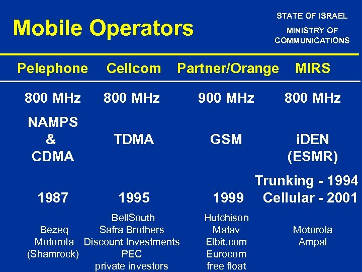 STATE OF ISRAEL Mobile Operators MINISTRY OF COMMUNICATIONS Pelephone Cellcom Partner/Orange MIRS 800 MHz