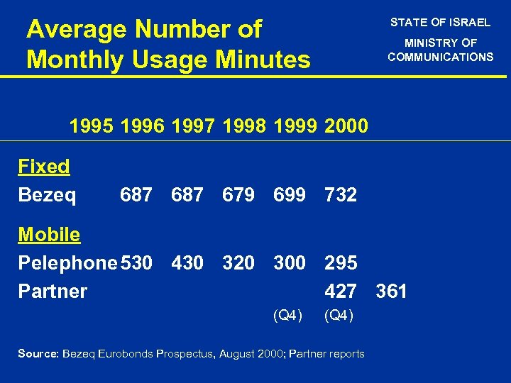 Average Number of Monthly Usage Minutes STATE OF ISRAEL MINISTRY OF COMMUNICATIONS 1995 1996