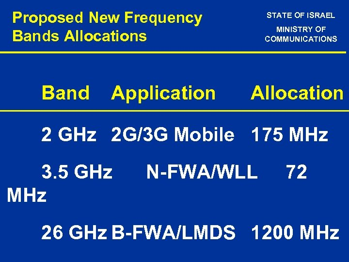 Proposed New Frequency Bands Allocations Band Application STATE OF ISRAEL MINISTRY OF COMMUNICATIONS Allocation