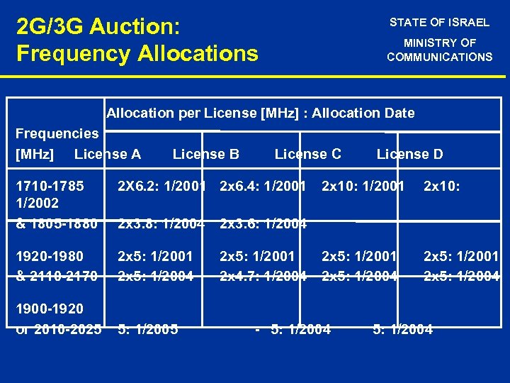 2 G/3 G Auction: Frequency Allocations STATE OF ISRAEL MINISTRY OF COMMUNICATIONS Allocation per