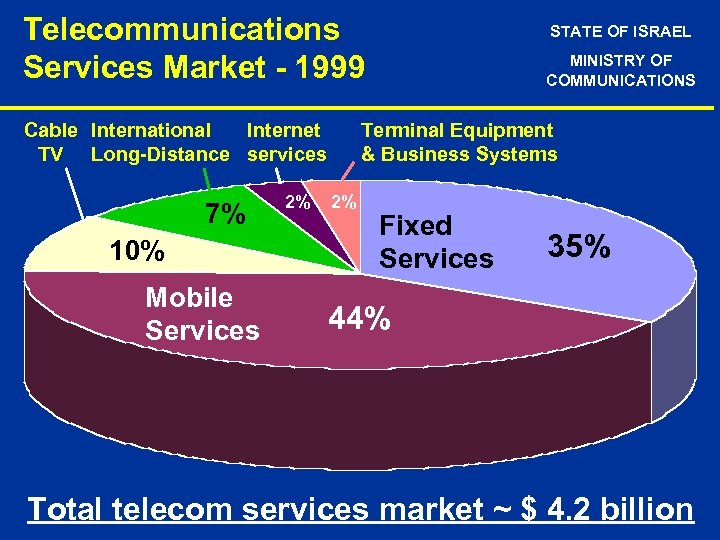 Telecommunications Services Market - 1999 Cable International Internet TV Long-Distance services 7% 10% Mobile