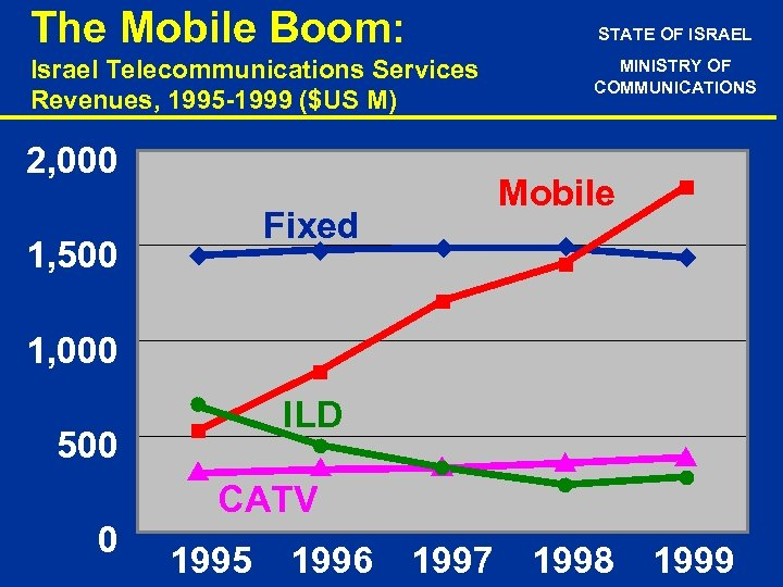 The Mobile Boom: STATE OF ISRAEL Israel Telecommunications Services Revenues, 1995 -1999 ($US M)