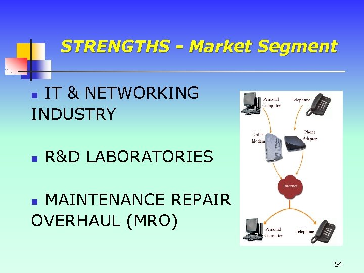STRENGTHS - Market Segment IT & NETWORKING INDUSTRY n n R&D LABORATORIES MAINTENANCE REPAIR