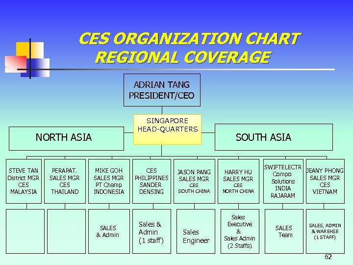 CES ORGANIZATION CHART REGIONAL COVERAGE ADRIAN TANG PRESIDENT/CEO SINGAPORE HEAD-QUARTERS NORTH ASIA STEVE TAN