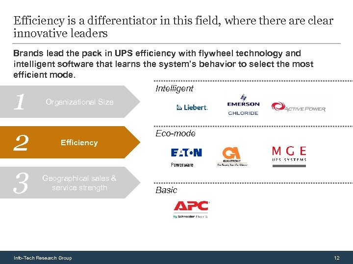 Efficiency is a differentiator in this field, where there are clear innovative leaders Brands