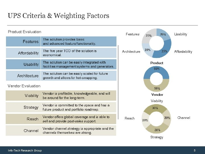 UPS Criteria & Weighting Factors Product Evaluation Features Usability Architecture Affordability Product Vendor Evaluation