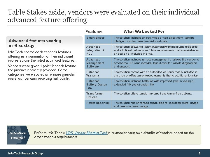 Table Stakes aside, vendors were evaluated on their individual advanced feature offering Features What
