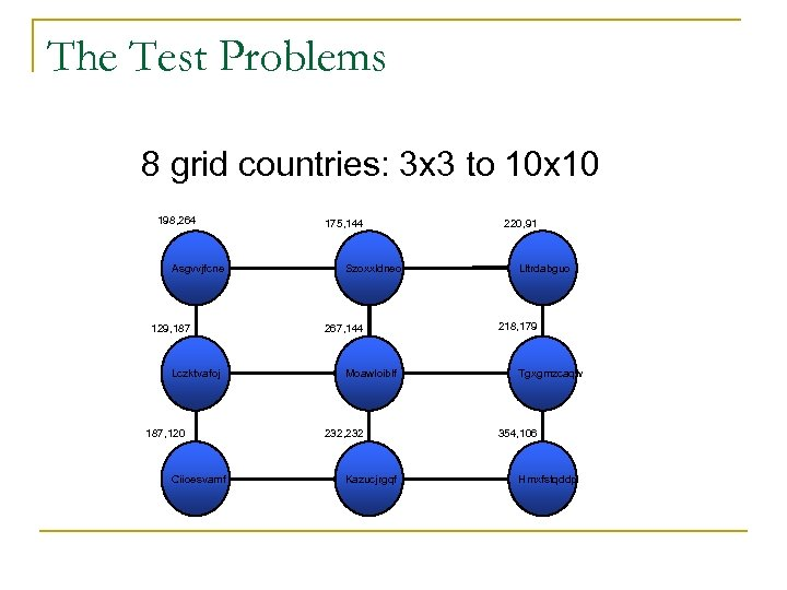 The Test Problems 8 grid countries: 3 x 3 to 10 x 10 198,