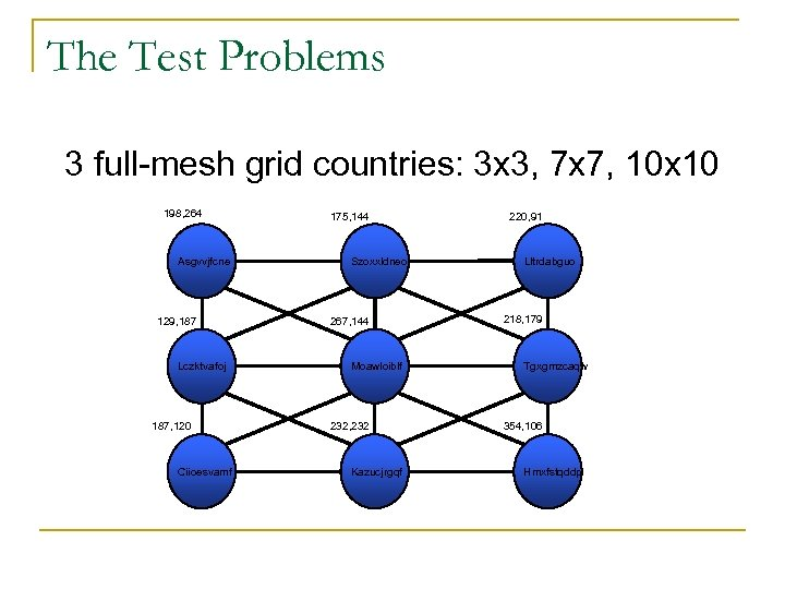 The Test Problems 3 full-mesh grid countries: 3 x 3, 7 x 7, 10