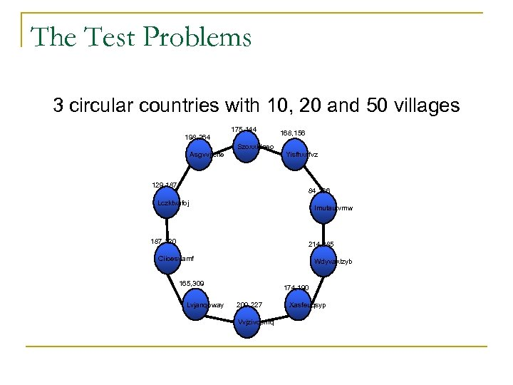 The Test Problems 3 circular countries with 10, 20 and 50 villages 198, 264