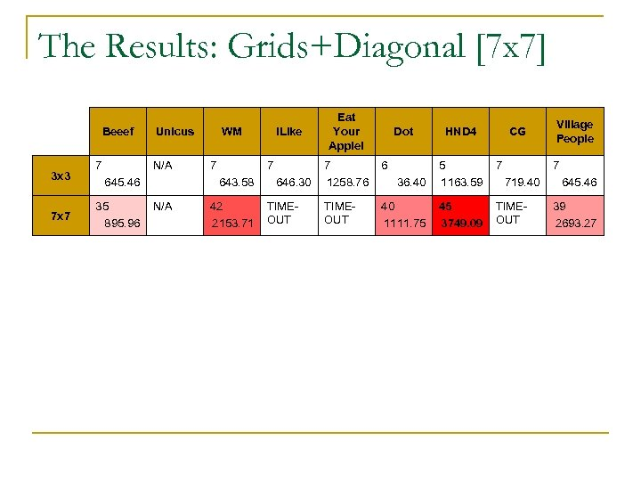 The Results: Grids+Diagonal [7 x 7] Beeef 3 x 3 7 x 7 7