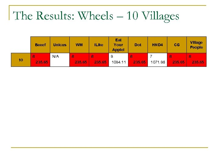 The Results: Wheels – 10 Villages Beeef 10 8 Unicus N/A 235. 65 WM