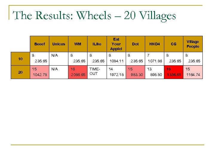 The Results: Wheels – 20 Villages Beeef 10 20 8 Unicus N/A 235. 65