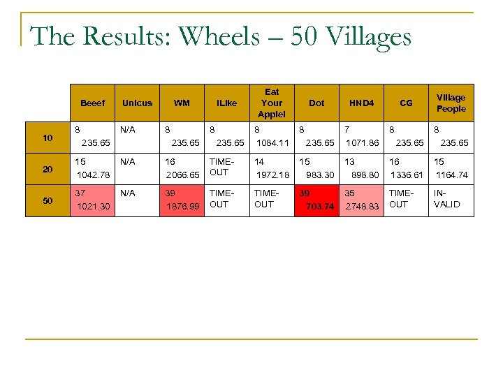 The Results: Wheels – 50 Villages Beeef 10 8 Unicus N/A 235. 65 WM