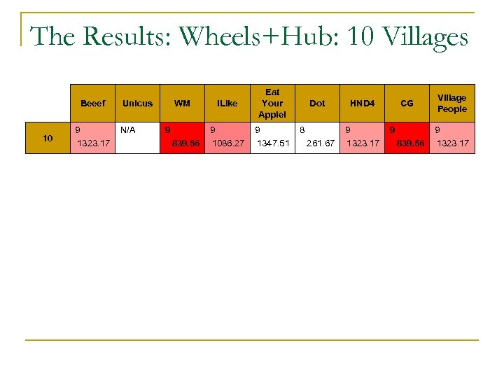 The Results: Wheels+Hub: 10 Villages Beeef 10 9 1323. 17 Unicus N/A WM 9