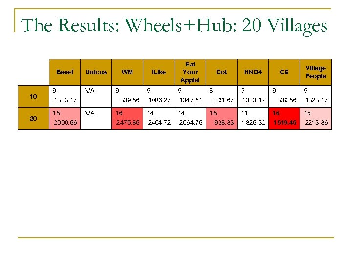 The Results: Wheels+Hub: 20 Villages Beeef i. Like Eat Your Apple! 9 1347. 51
