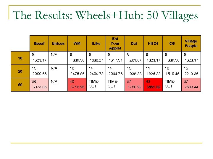The Results: Wheels+Hub: 50 Villages Beeef i. Like Eat Your Apple! 9 1086. 27