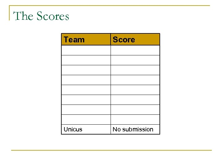 The Scores Team Score Unicus No submission