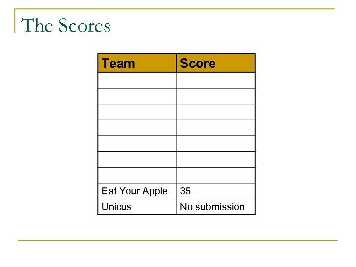 The Scores Team Score Eat Your Apple 35 Unicus No submission