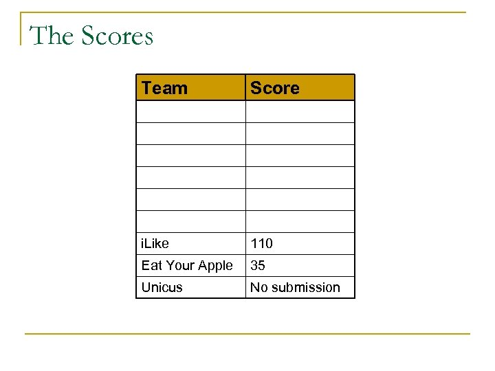 The Scores Team Score i. Like 110 Eat Your Apple 35 Unicus No submission