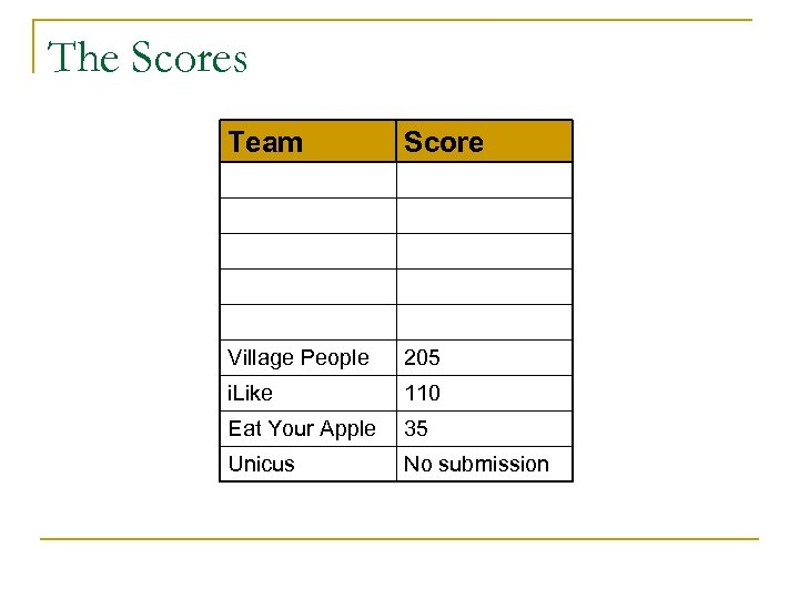 The Scores Team Score Village People 205 i. Like 110 Eat Your Apple 35