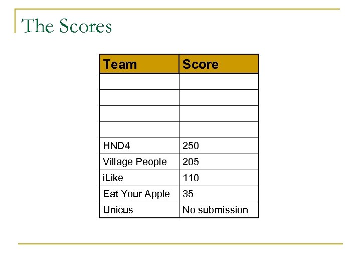 The Scores Team Score HND 4 250 Village People 205 i. Like 110 Eat