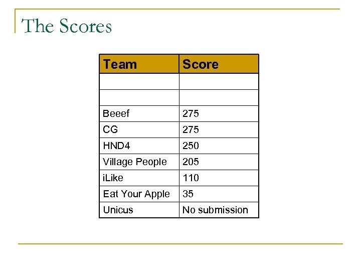 The Scores Team Score Beeef 275 CG 275 HND 4 250 Village People 205