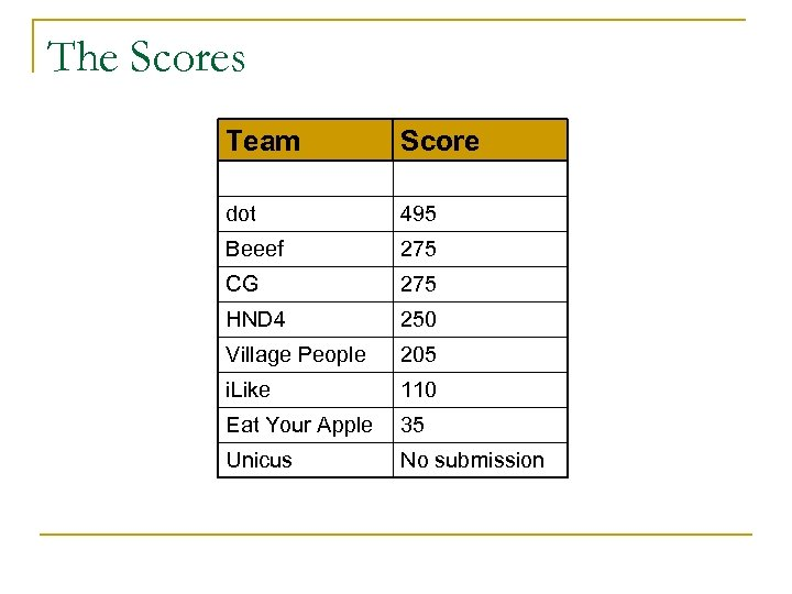 The Scores Team Score dot 495 Beeef 275 CG 275 HND 4 250 Village