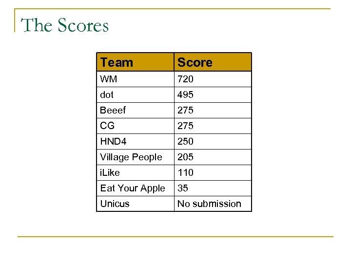 The Scores Team Score WM 720 dot 495 Beeef 275 CG 275 HND 4