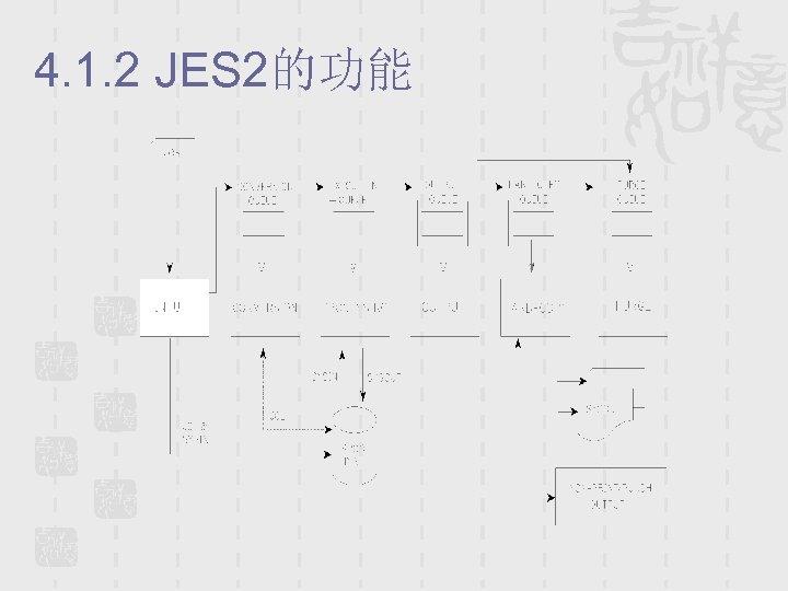 4. 1. 2 JES 2的功能