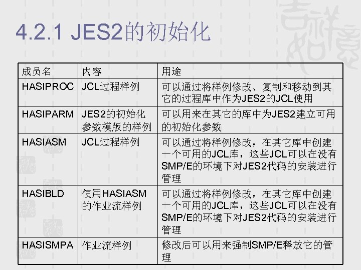 4. 2. 1 JES 2的初始化 成员名 内容 HASIPROC JCL过程样例 用途 可以通过将样例修改、复制和移动到其 它的过程库中作为JES 2的JCL使用 HASIPARM