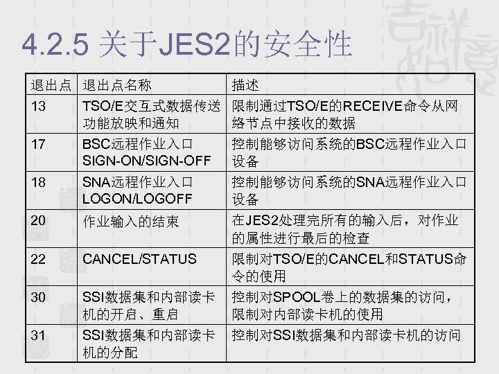 4. 2. 5 关于JES 2的安全性 退出点名称 描述 13 TSO/E交互式数据传送 限制通过TSO/E的RECEIVE命令从网 功能放映和通知 络节点中接收的数据 17 BSC远程作业入口